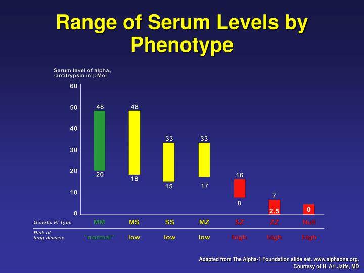 Range of Serum Levels by Phenotype