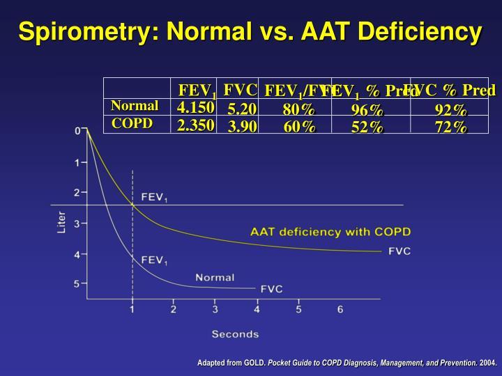 Spirometry: Normal vs. AAT Deficiency