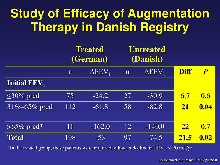 Study of Efficacy of Augmentation Therapy in Danish Registry