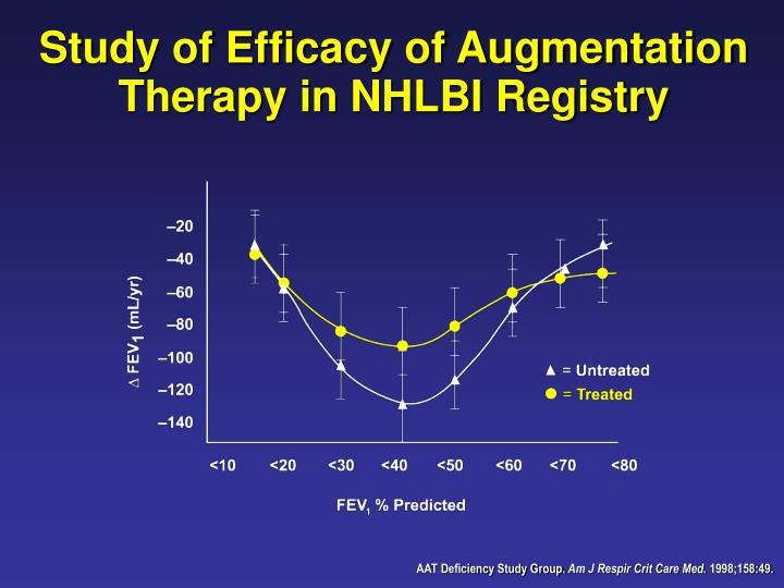 Study of Efficacy of Augmentation Therapy in NHLBI Registry