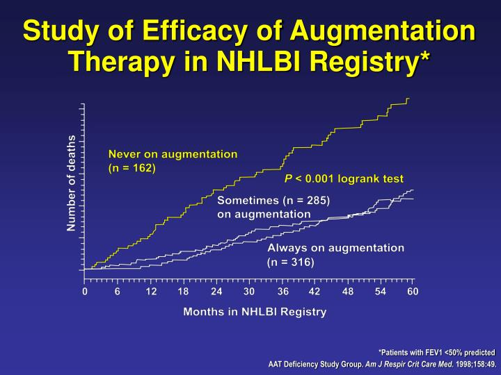 Study of Efficacy of Augmentation Therapy in NHLBI Registry*