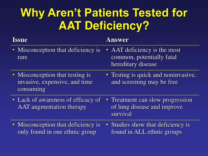 Why Aren't Patients Tested for AAT Deficiency?