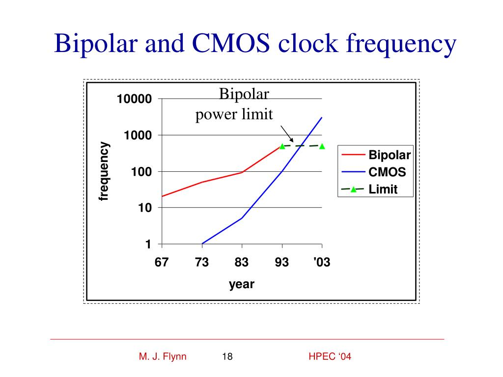 Bipolar and CMOS clock frequency