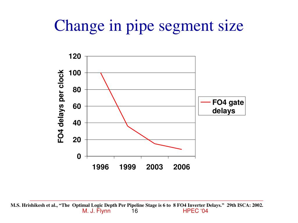 Change in pipe segment size