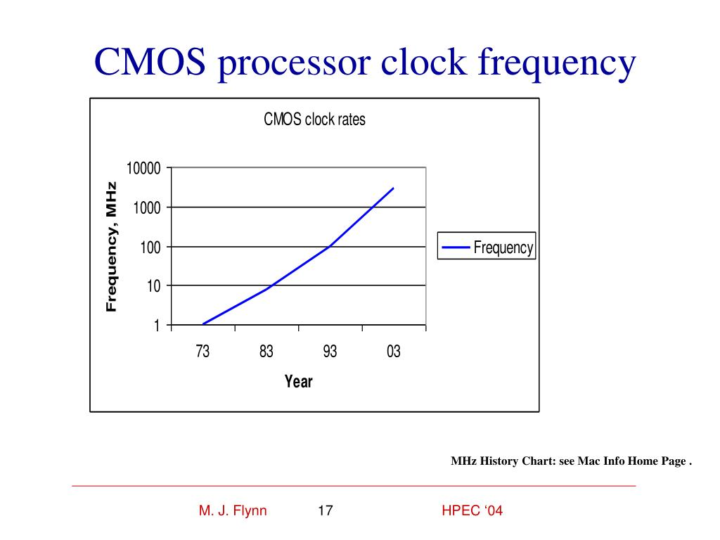CMOS processor clock frequency