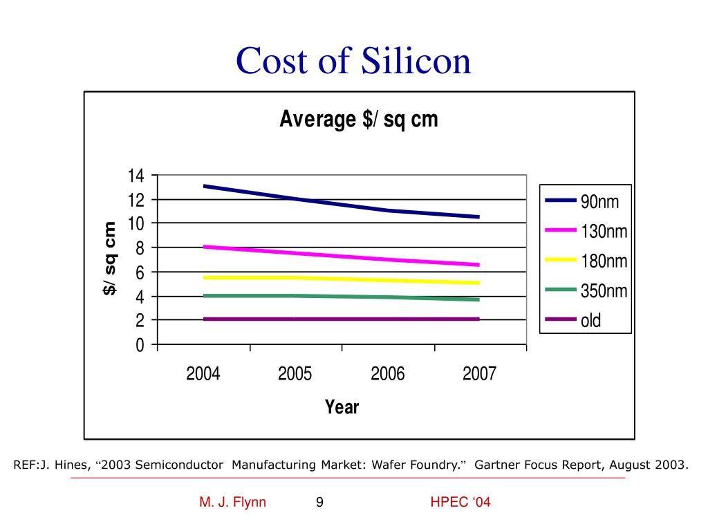 Cost of Silicon