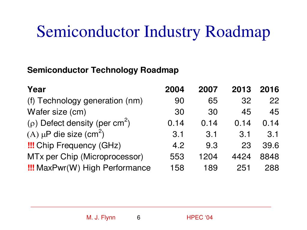 Semiconductor Industry Roadmap