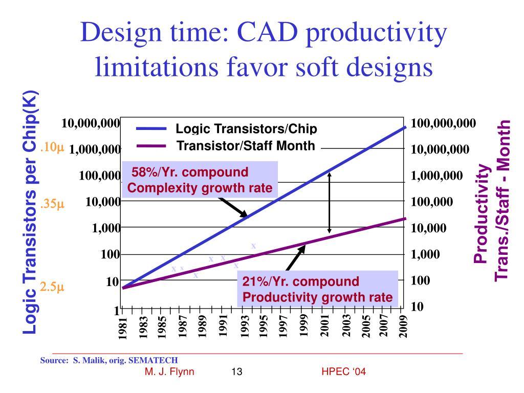Design time: CAD productivity limitations favor soft designs