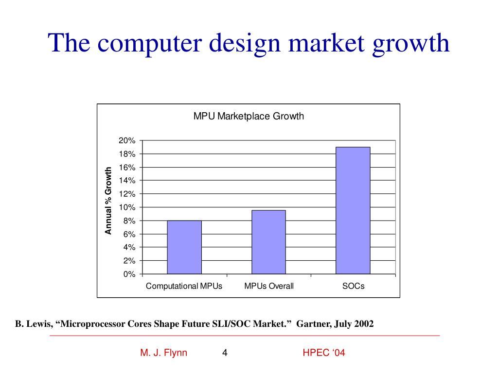 The computer design market growth