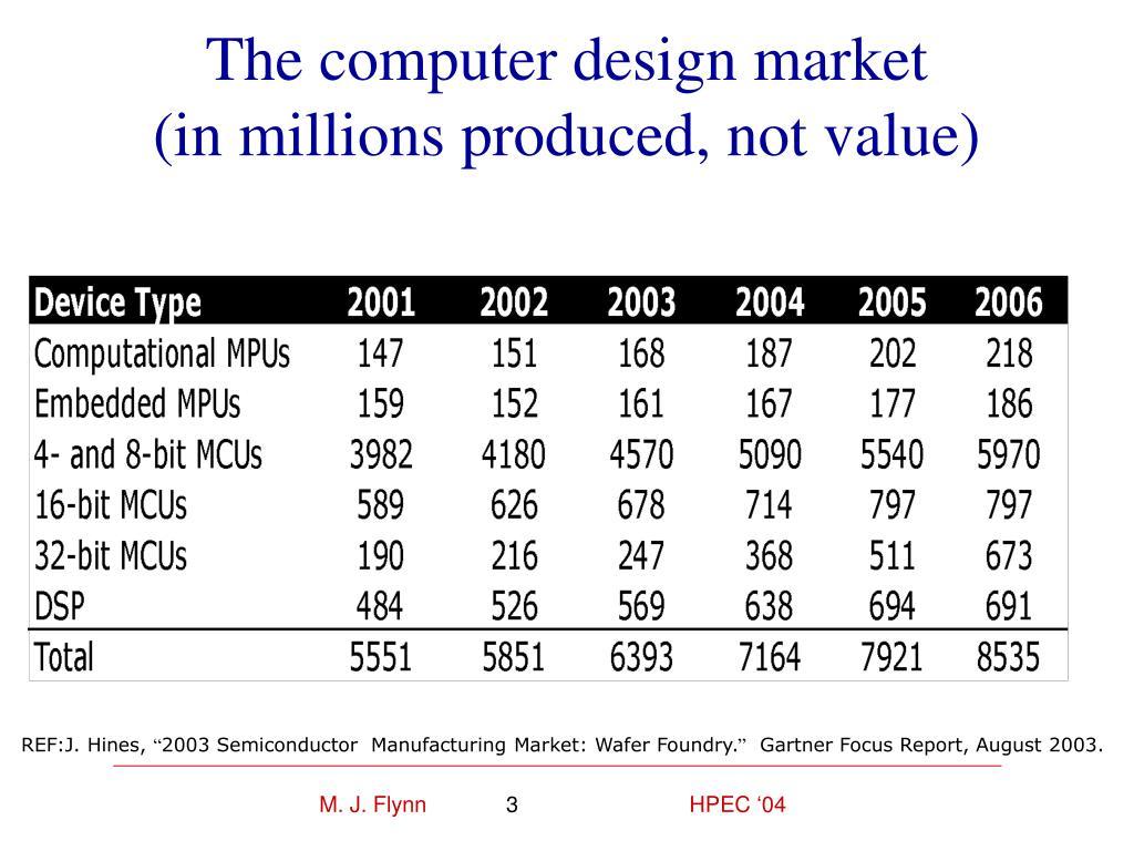 The computer design market