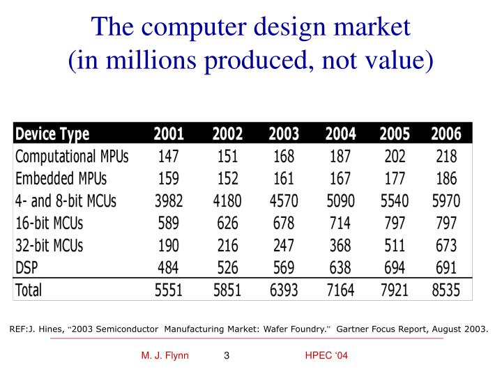 The computer design market in millions produced not value