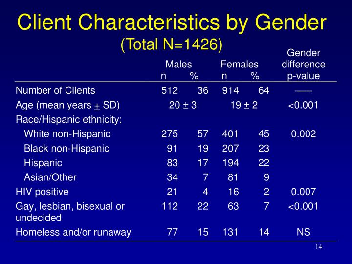 Client Characteristics by Gender