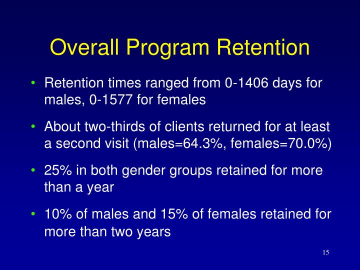 Overall Program Retention