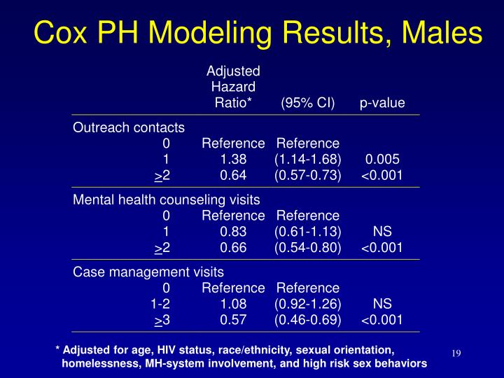 Cox PH Modeling Results, Males