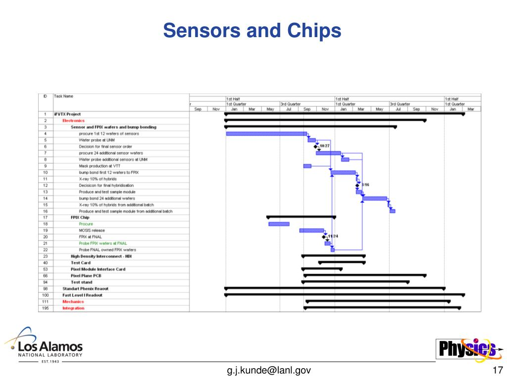 Sensors and Chips
