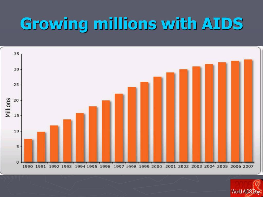 Growing millions with AIDS