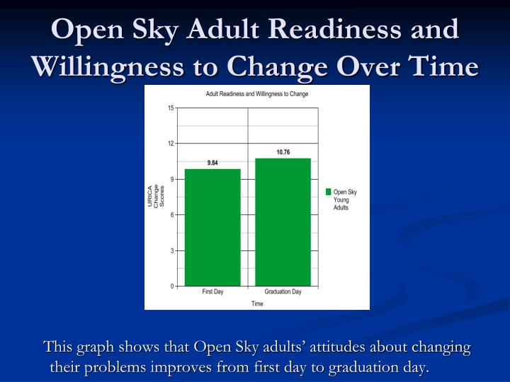 Open Sky Adult Readiness and Willingness to Change Over Time