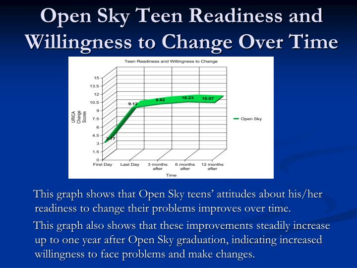 Open Sky Teen Readiness and Willingness to Change Over Time