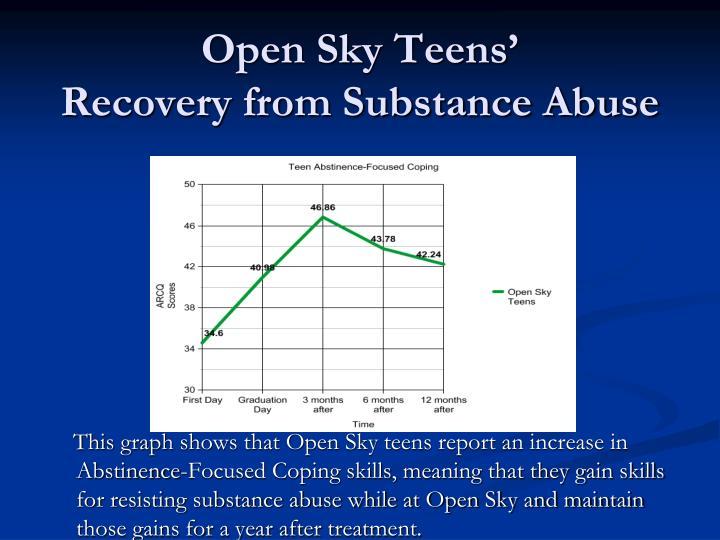 Open Sky Teens'