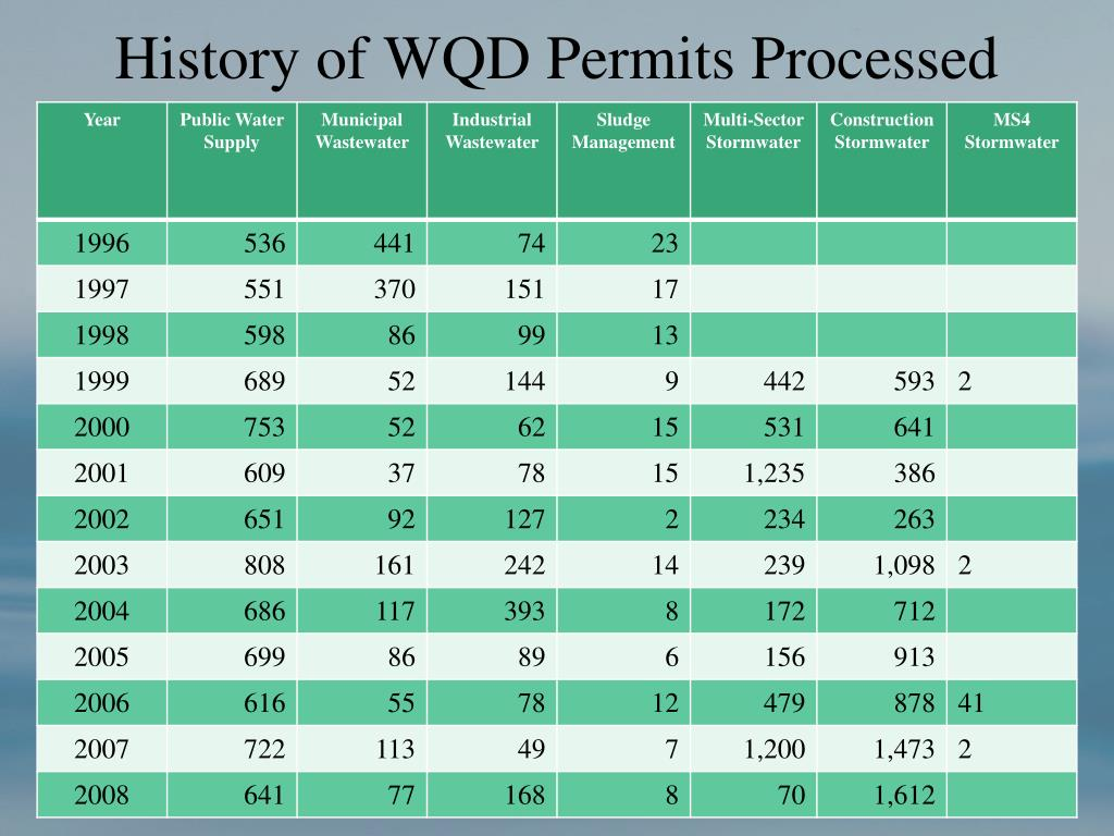 History of WQD Permits Processed