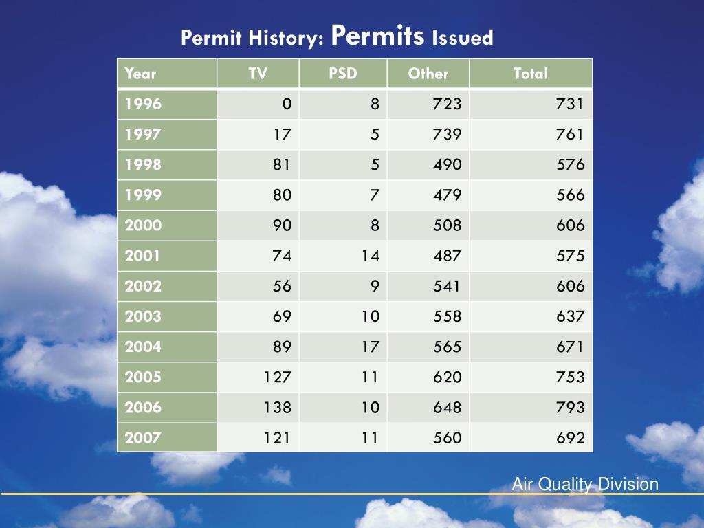 Permit History: