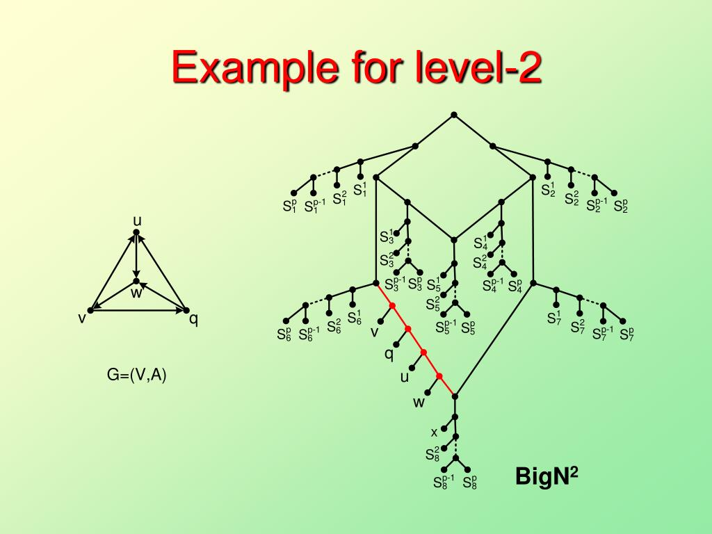 Example for level-2
