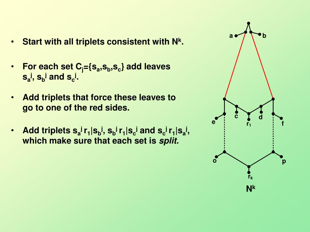Start with all triplets consistent with N