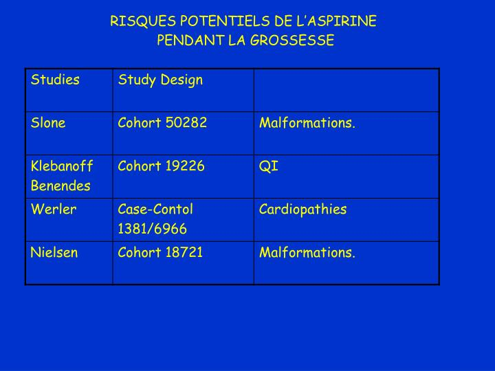 RISQUES POTENTIELS DE L'ASPIRINE