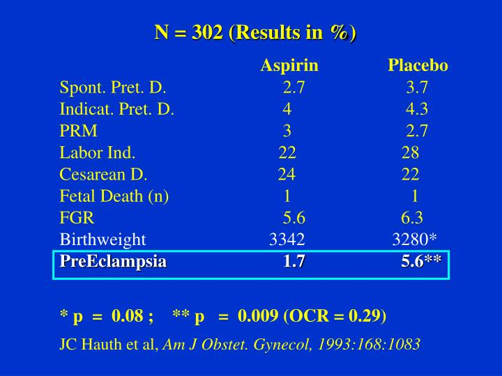 N = 302 (Results in %)