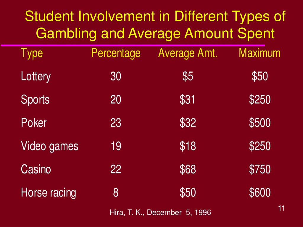 Student Involvement in Different Types of Gambling and Average Amount Spent