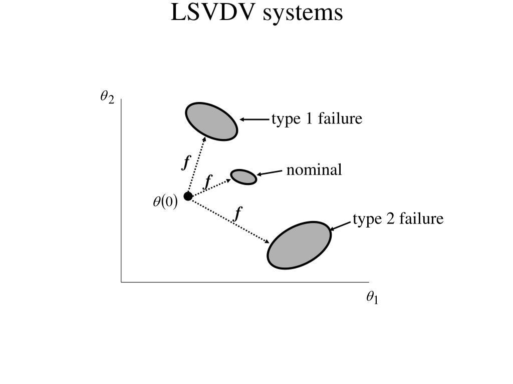 LSVDV systems