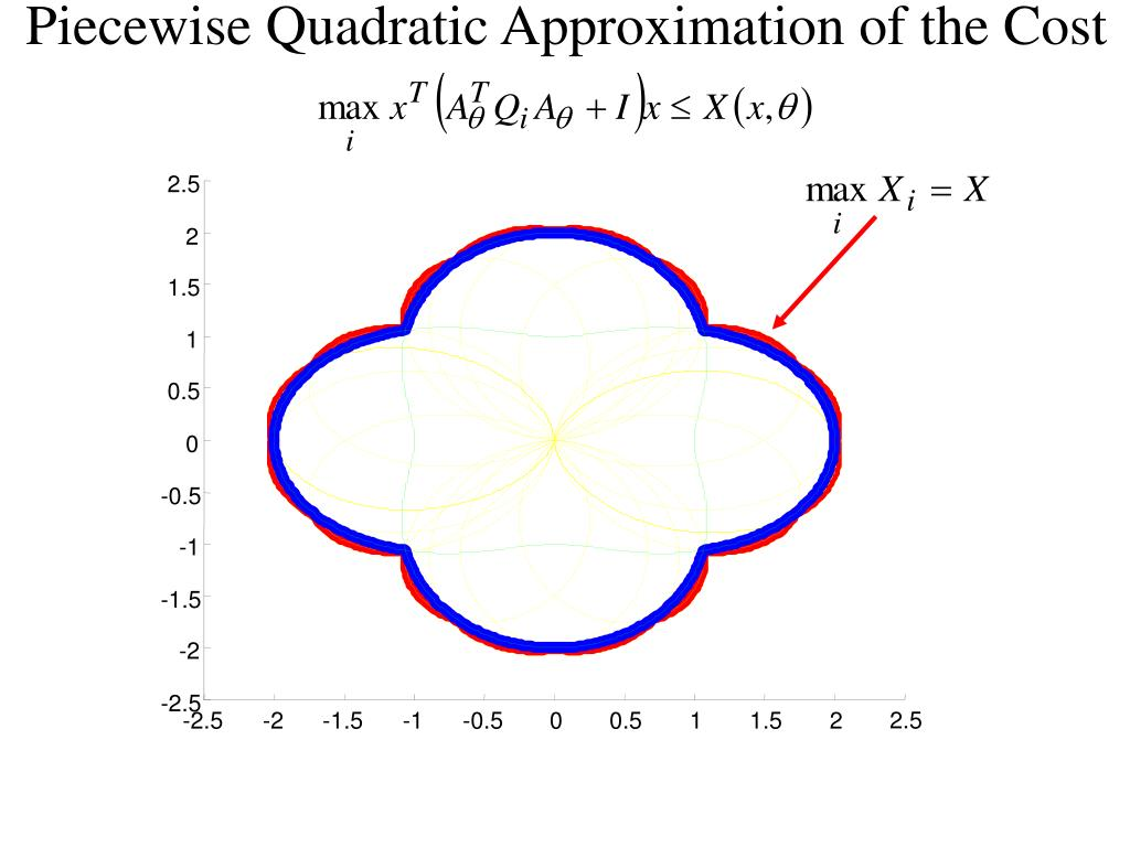 Piecewise Quadratic Approximation of the Cost