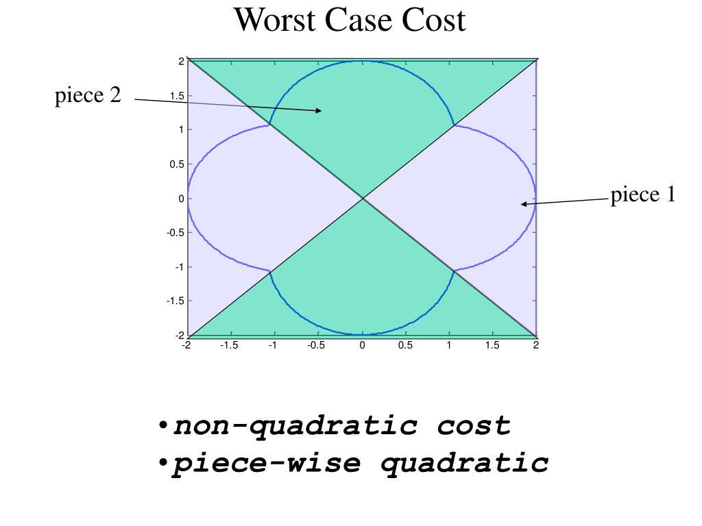 Worst Case Cost