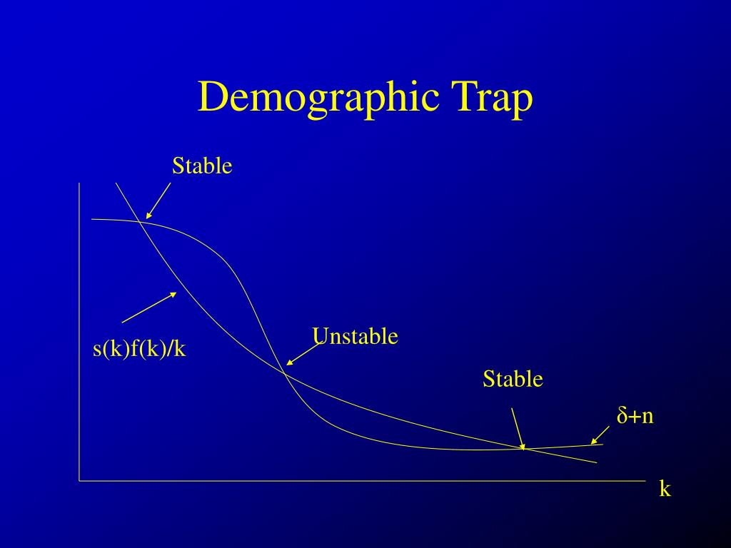 Demographic Trap