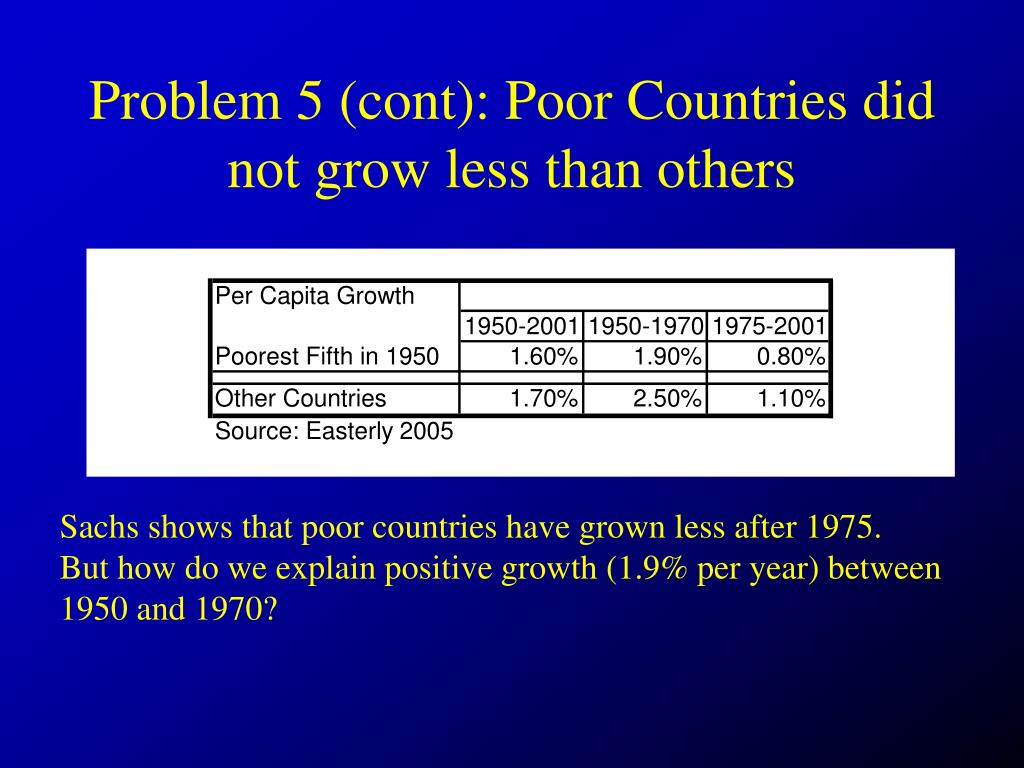 Problem 5 (cont): Poor Countries did not grow less than others