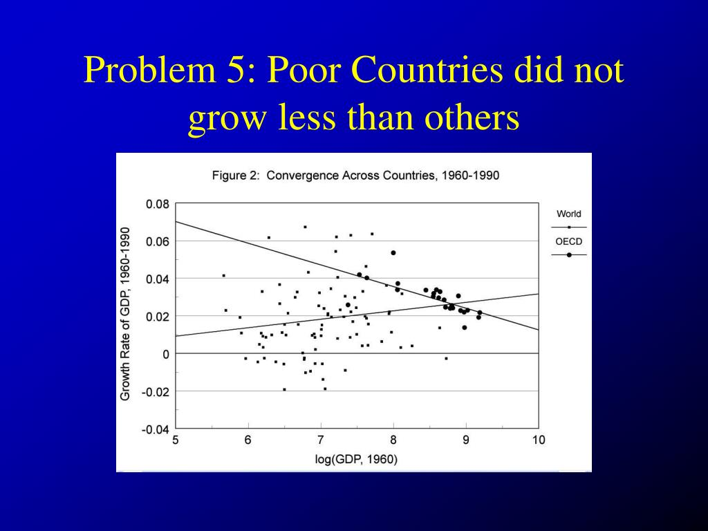 Problem 5: Poor Countries did not grow less than others