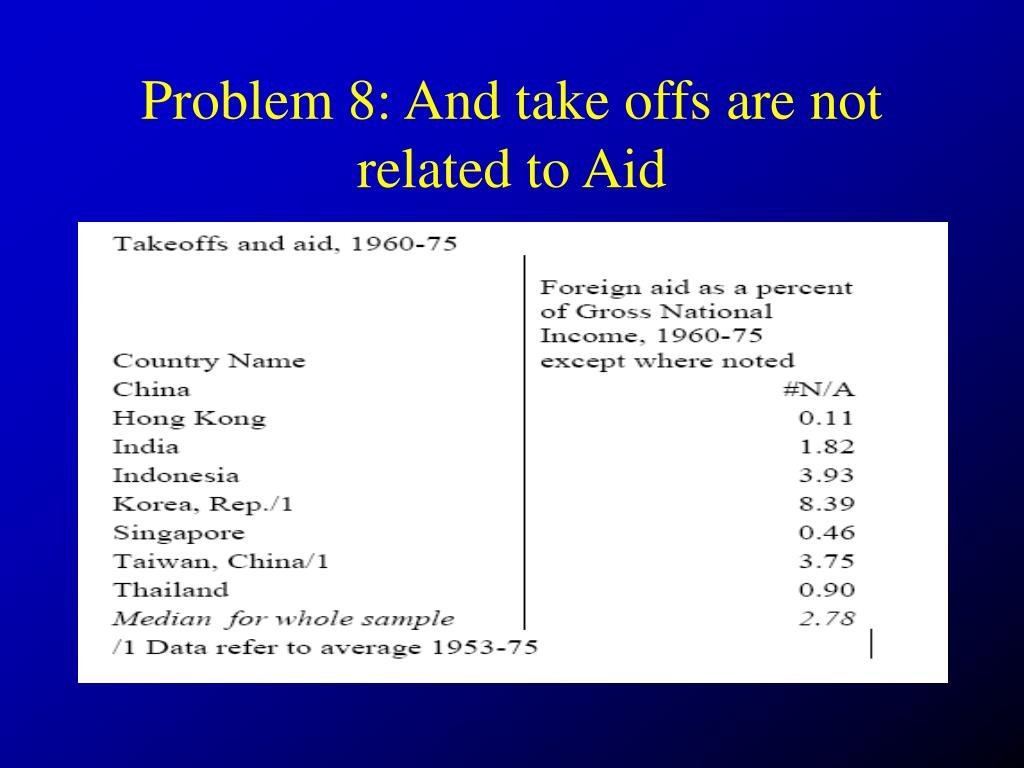 Problem 8: And take offs are not related to Aid