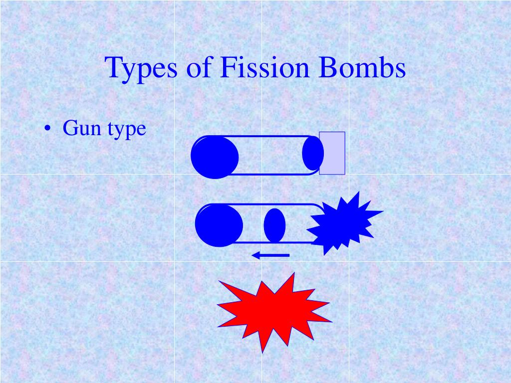 Types of Fission Bombs
