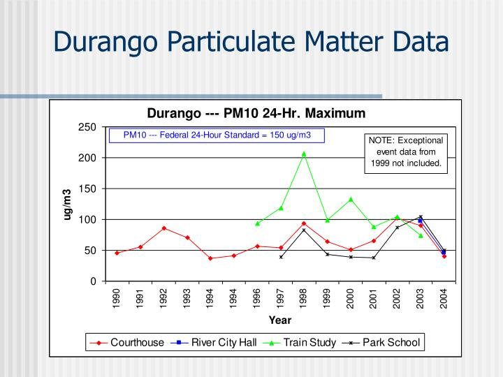 Durango Particulate Matter Data