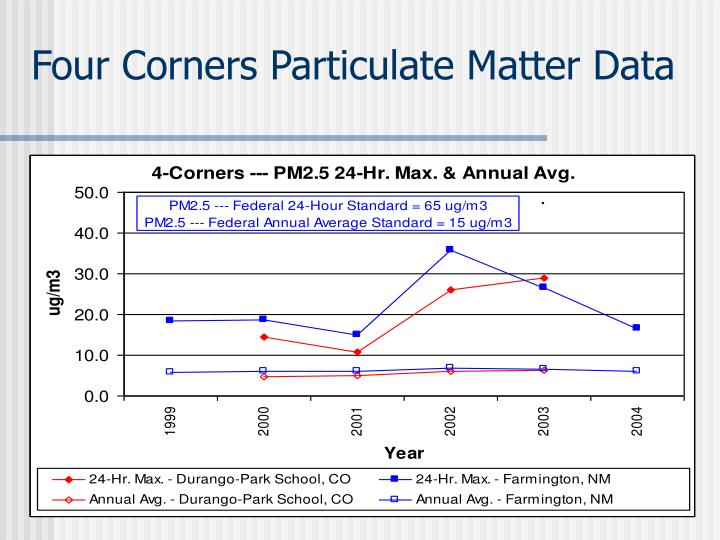 Four Corners Particulate Matter Data