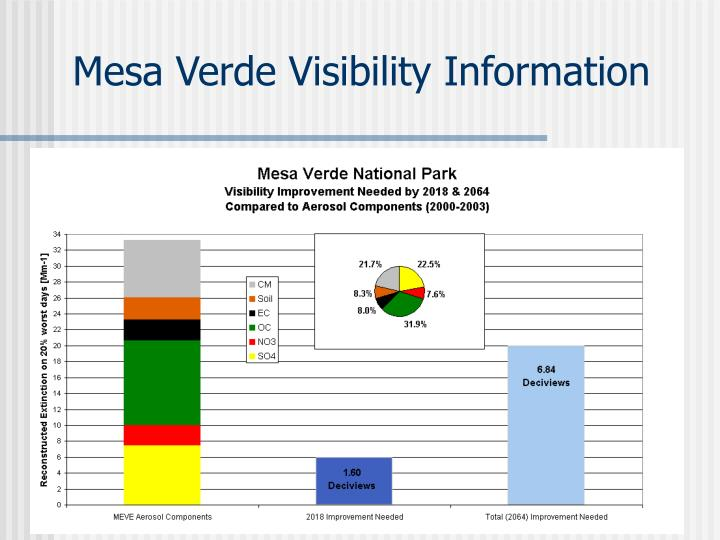 Mesa Verde Visibility Information