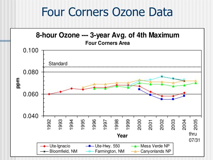 Four Corners Ozone Data