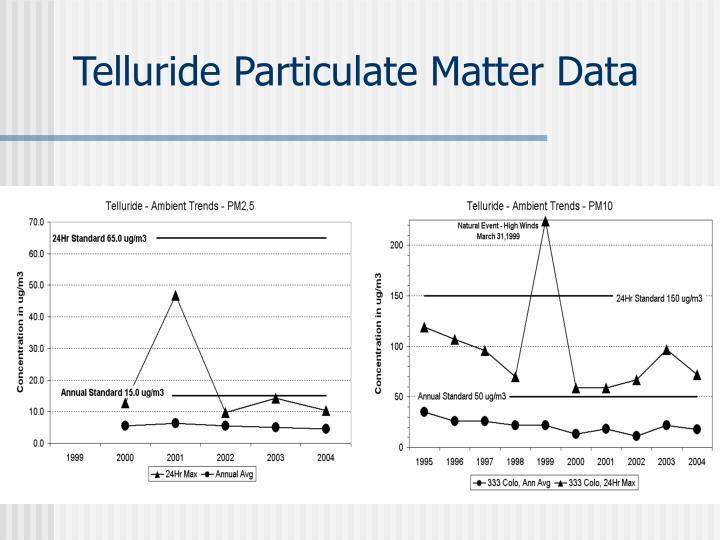 Telluride Particulate Matter Data