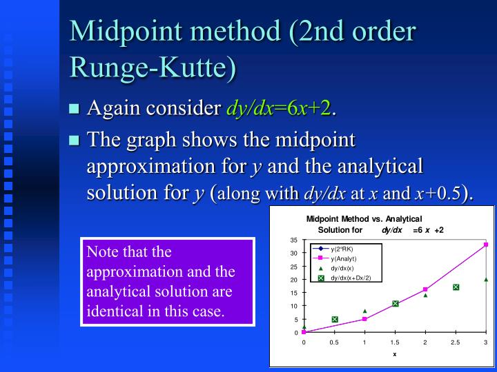 Midpoint method (2nd order Runge-Kutte)