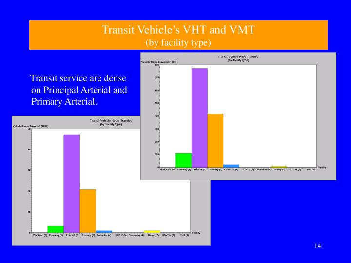 Transit Vehicle's VHT and VMT