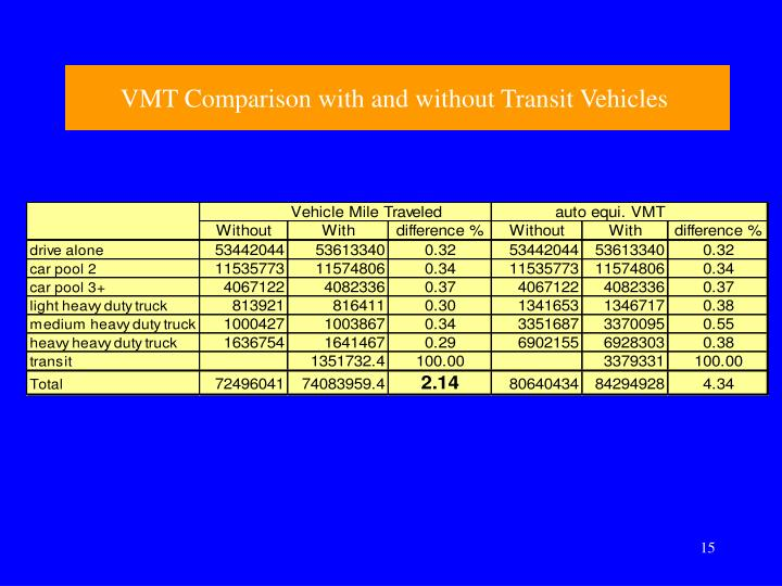 VMT Comparison with and without Transit Vehicles