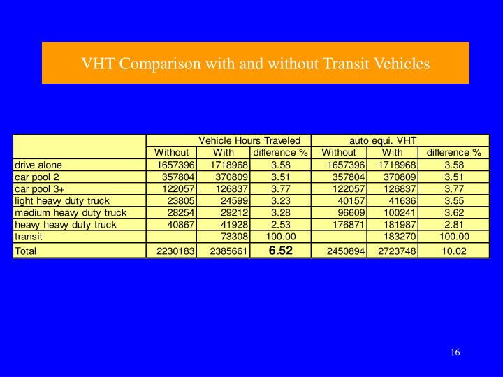VHT Comparison with and without Transit Vehicles