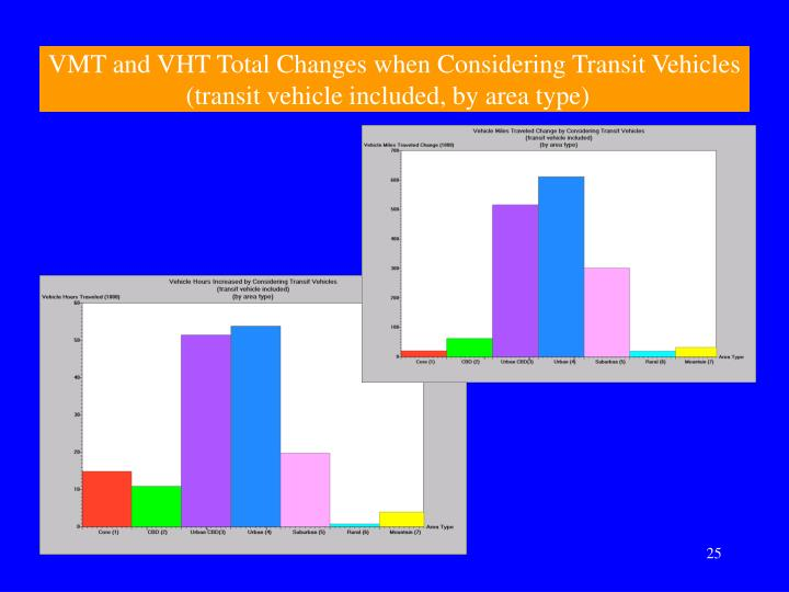 VMT and VHT Total Changes when Considering Transit Vehicles