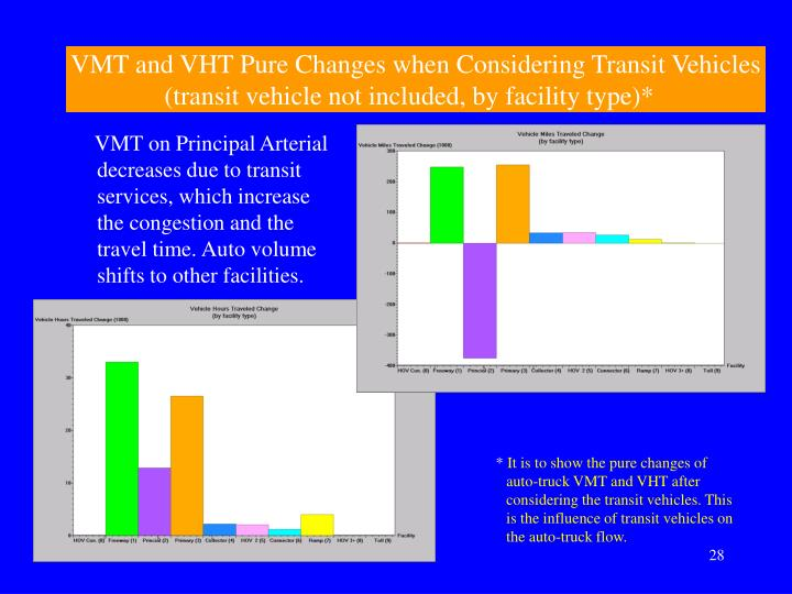 VMT and VHT Pure Changes when Considering Transit Vehicles