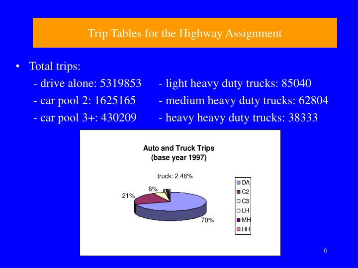 Trip Tables for the Highway Assignment